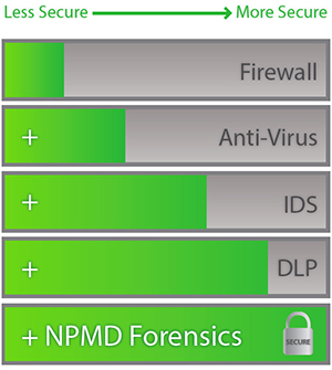 NPMD Forensics incresases Security