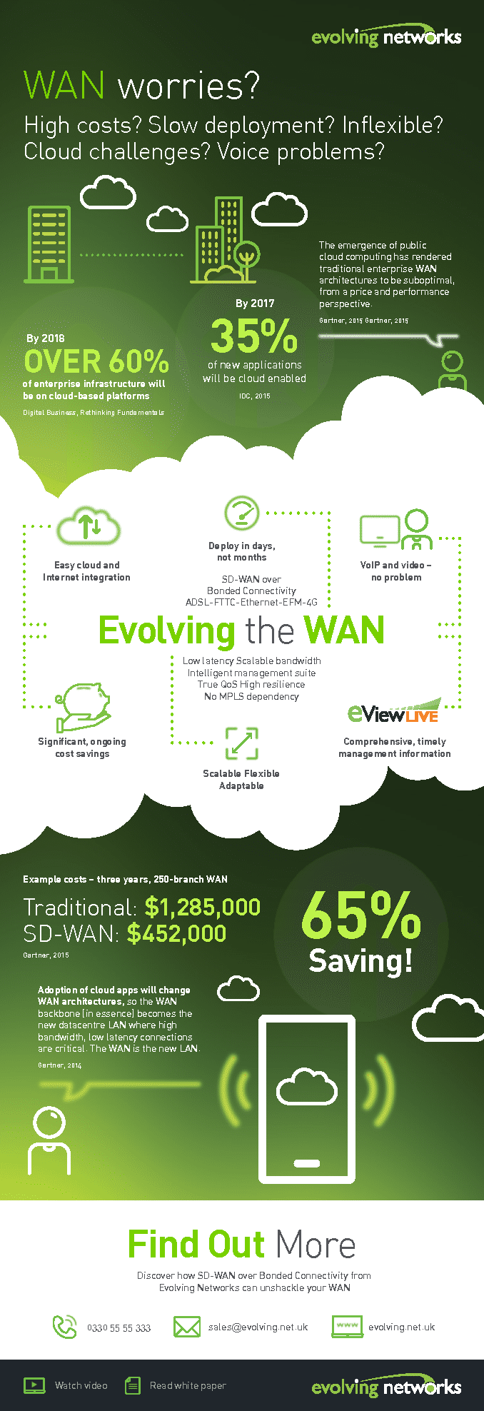 SD WAN Infographic